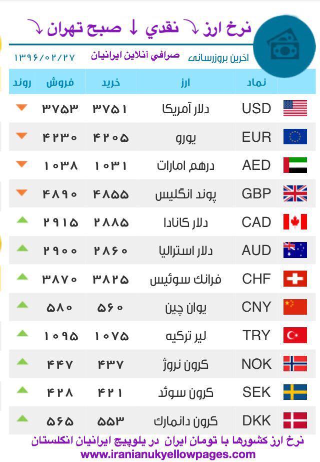 قیمت پوند کانادا